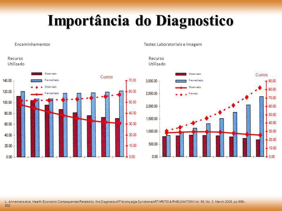 Importância do Diagnostico