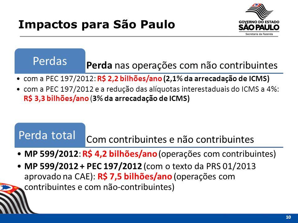 Perdas Perda total Impactos para São Paulo