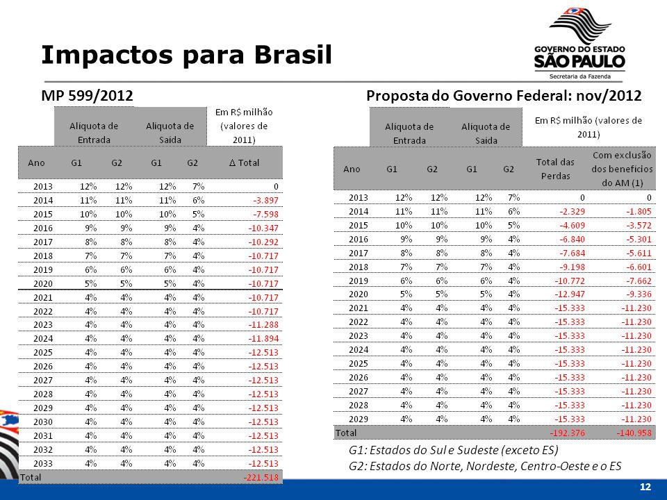 Impactos para Brasil MP 599/2012 Proposta do Governo Federal: nov/2012