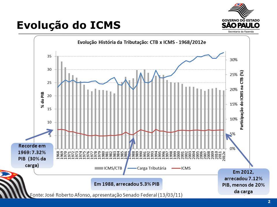 Evolução do ICMS Recorde em 1969: 7.32% PIB (30% da carga)