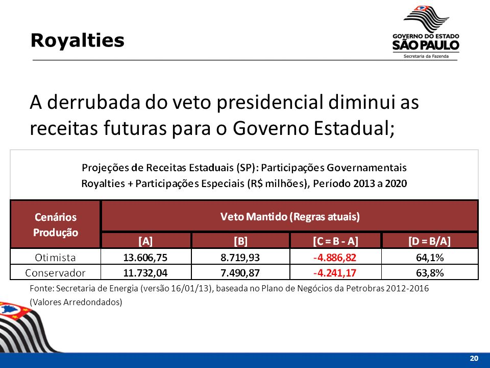 Royalties A derrubada do veto presidencial diminui as receitas futuras para o Governo Estadual;