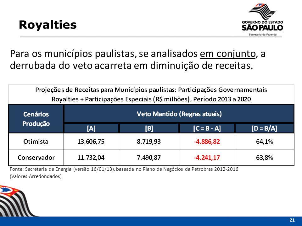 Royalties Para os municípios paulistas, se analisados em conjunto, a derrubada do veto acarreta em diminuição de receitas.