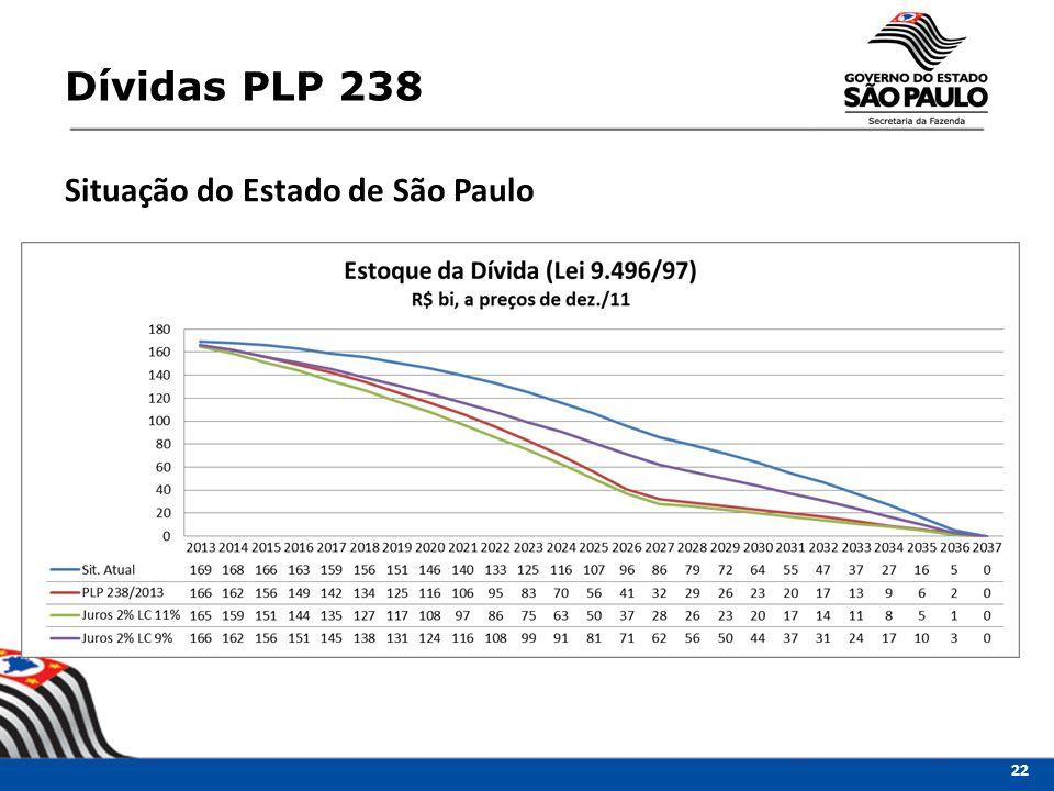 Dívidas PLP 238 Situação do Estado de São Paulo