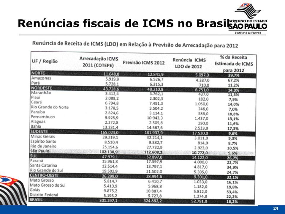 Renúncias fiscais de ICMS no Brasil