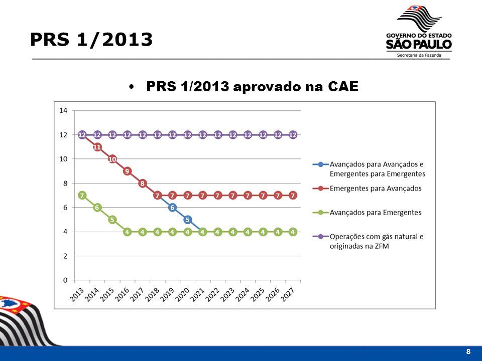 PRS 1/2013 PRS 1/2013 aprovado na CAE