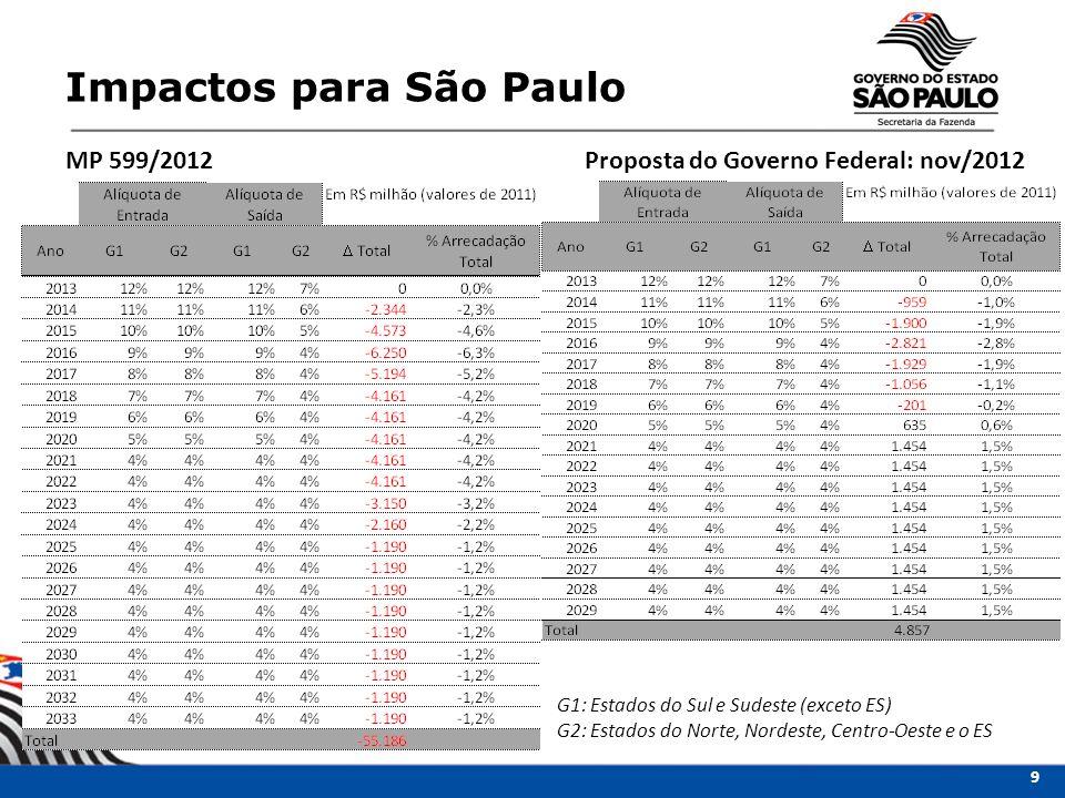 Impactos para São Paulo