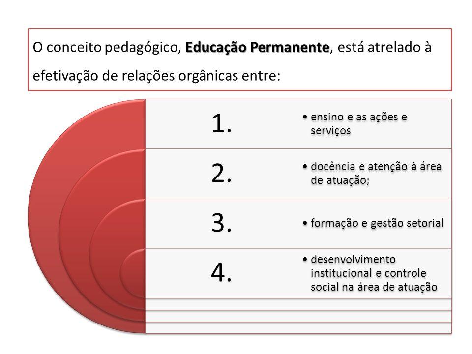 O conceito pedagógico, Educação Permanente, está atrelado à efetivação de relações orgânicas entre: