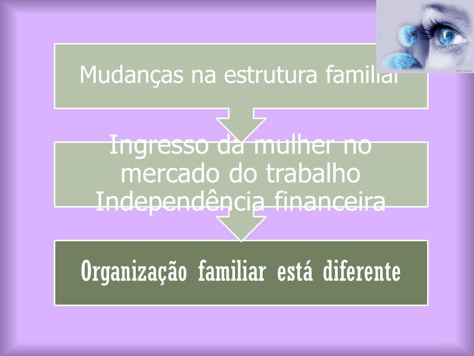 Organização familiar está diferente