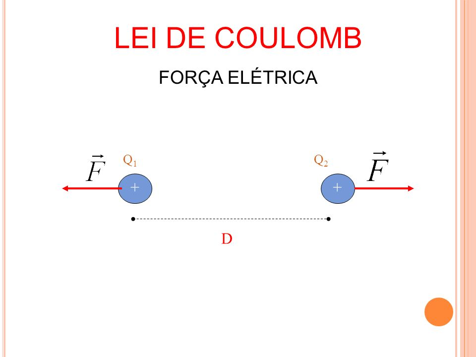 LEI DE COULOMB FORÇA ELÉTRICA Q1 Q2 + + D