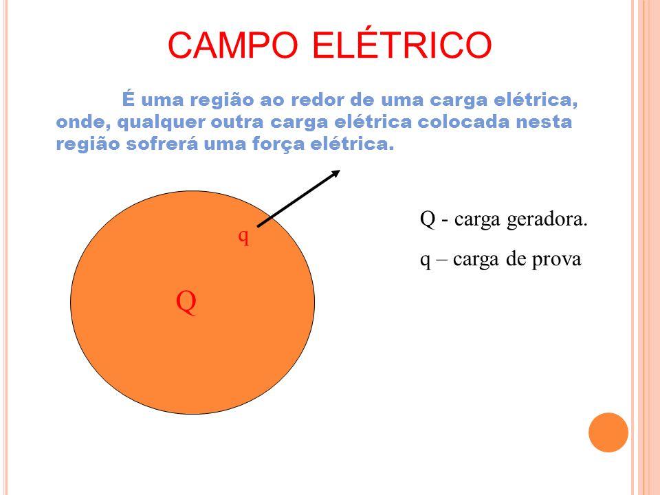 CAMPO ELÉTRICO É uma região ao redor de uma carga elétrica, onde, qualquer outra carga elétrica colocada nesta região sofrerá uma força elétrica.