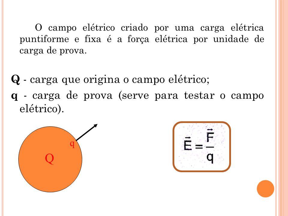 Q Q - carga que origina o campo elétrico;