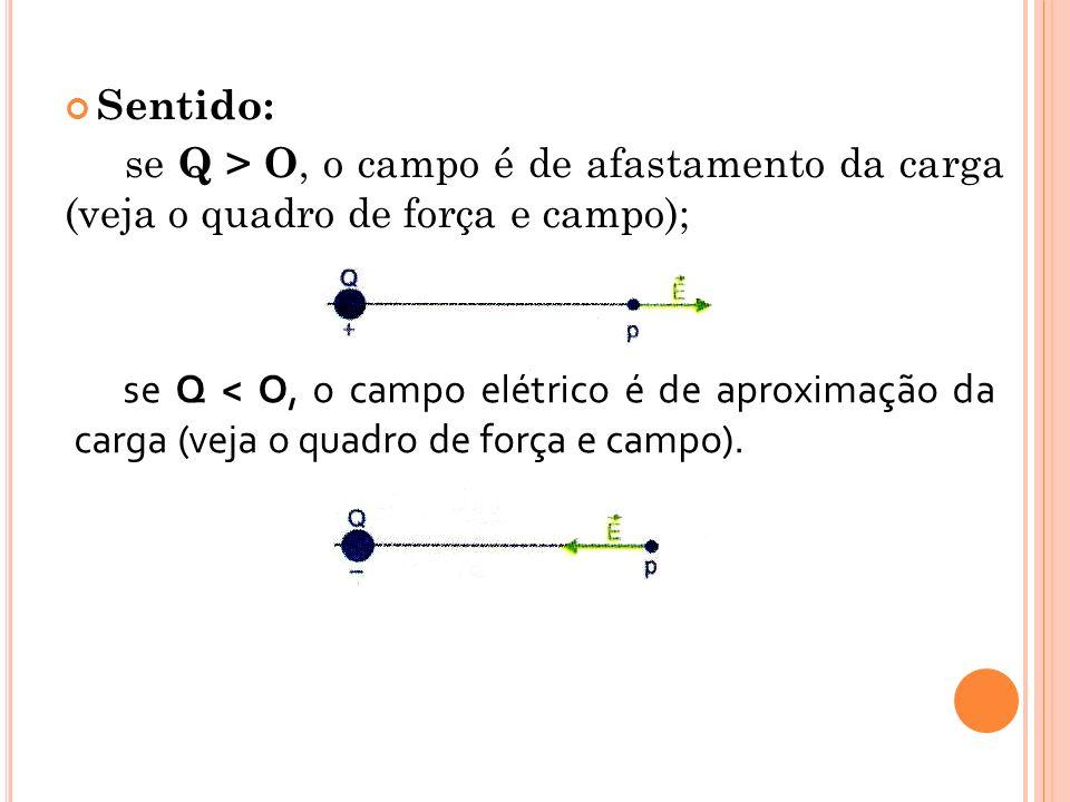 Sentido: se Q > O, o campo é de afastamento da carga (veja o quadro de força e campo);