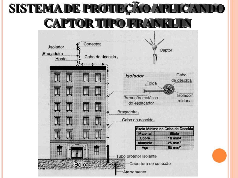 SISTEMA DE PROTEÇÃO APLICANDO