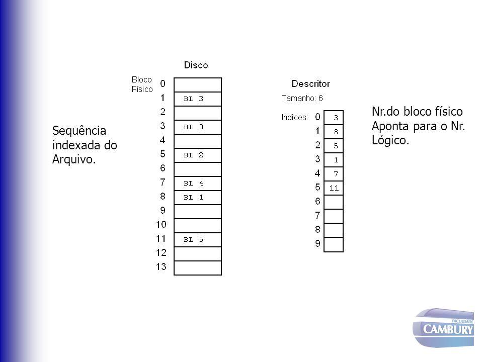 Nr.do bloco físico Aponta para o Nr. Lógico. Sequência indexada do Arquivo.