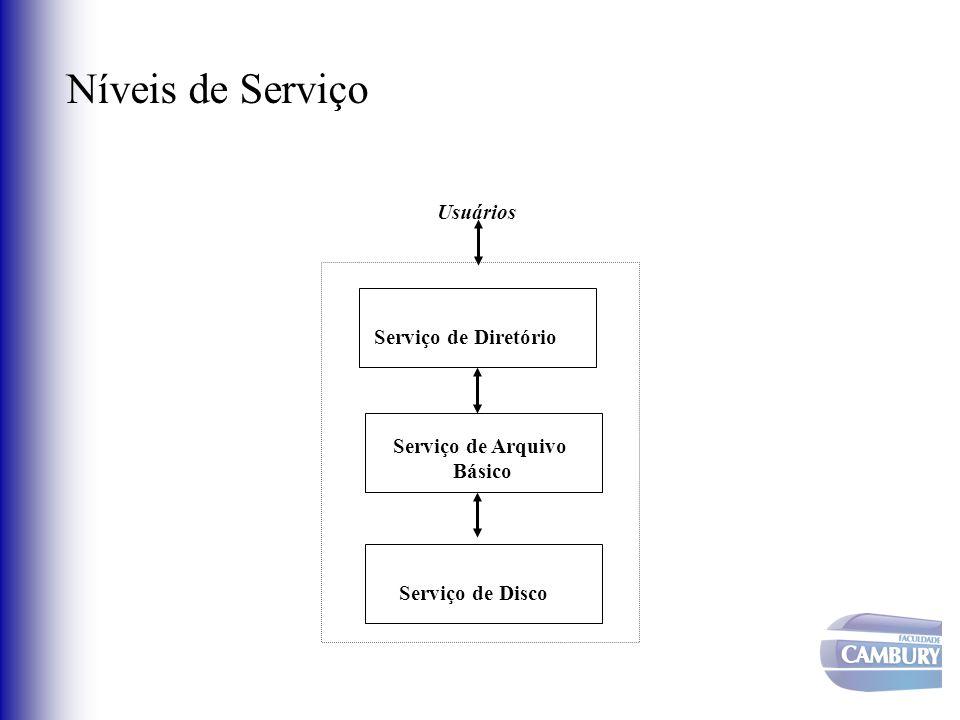 Níveis de Serviço Usuários Serviço de Diretório Serviço de Arquivo