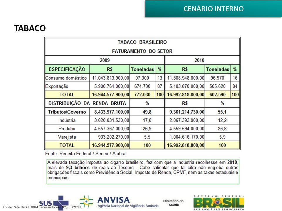 CENÁRIO INTERNO TABACO Fonte: Site da AFUBRA, acessado em 02/05/2012.
