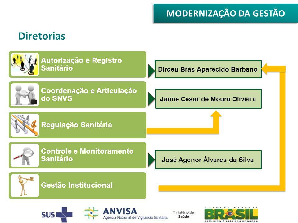Diretorias MODERNIZAÇÃO DA GESTÃO Autorização e Registro Sanitário