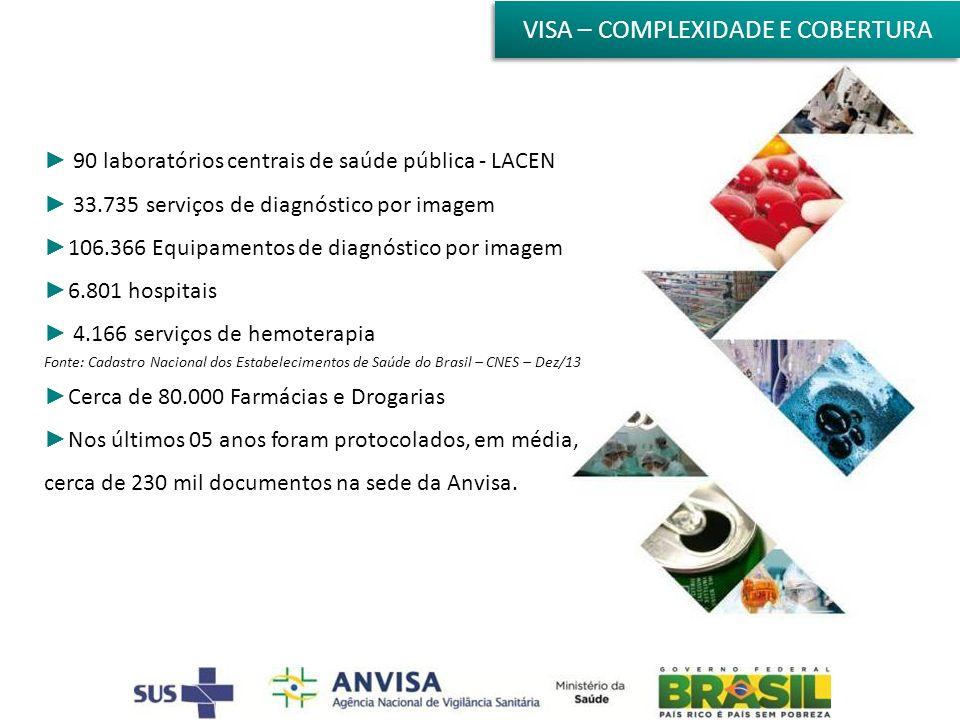 Visa – complexidade e cobertura