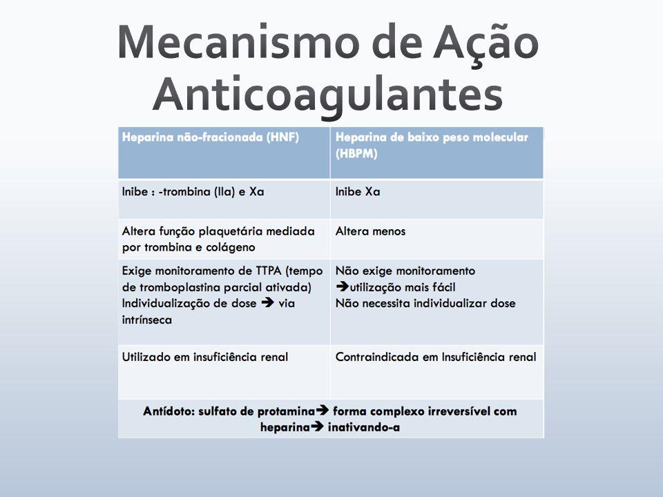 Mecanismo de Ação Anticoagulantes