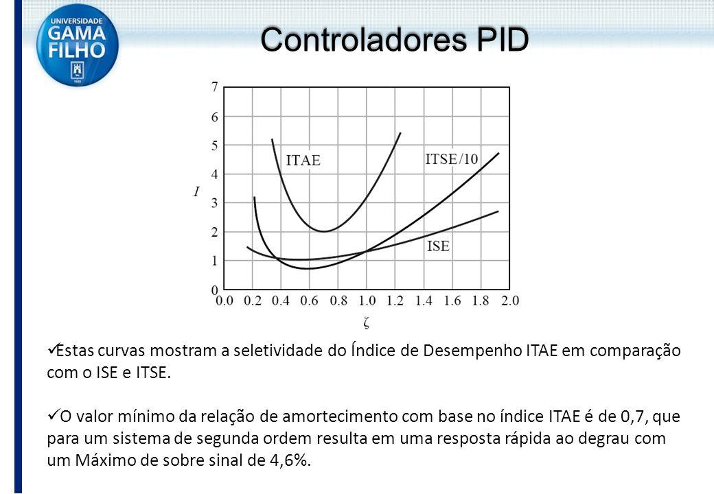 Controladores PID Estas curvas mostram a seletividade do Índice de Desempenho ITAE em comparação com o ISE e ITSE.