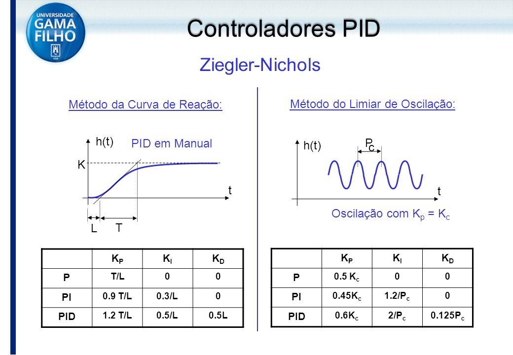 Controladores PID Ziegler-Nichols Método da Curva de Reação: