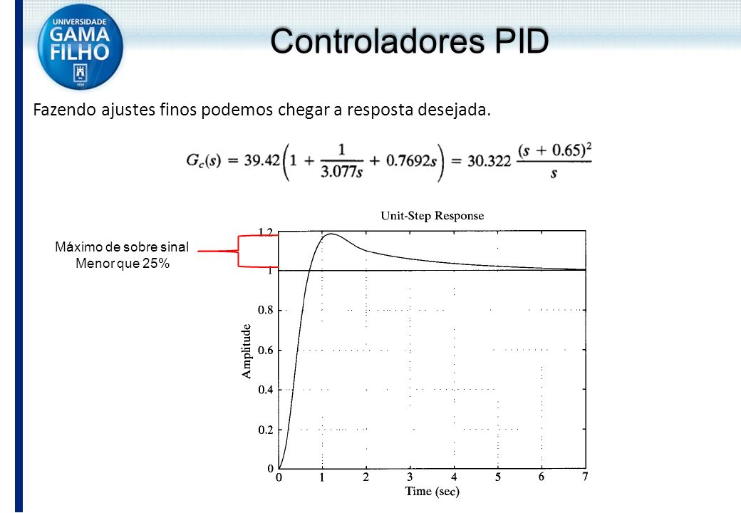 Controladores PID Fazendo ajustes finos podemos chegar a resposta desejada. Máximo de sobre sinal.