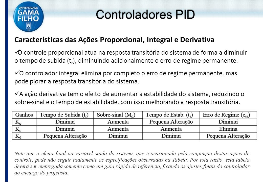 Controladores PID Características das Ações Proporcional, Integral e Derivativa.