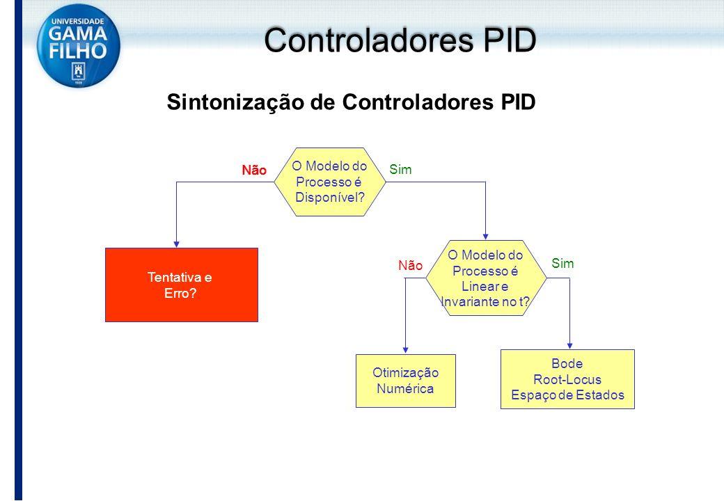 Controladores PID Sintonização de Controladores PID O Modelo do