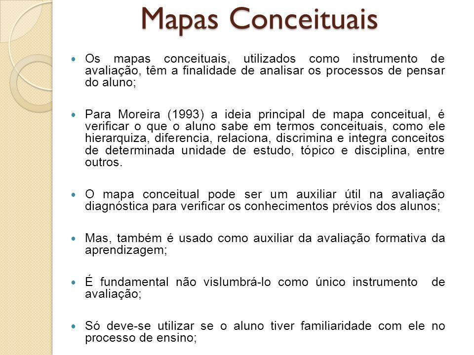 Mapas Conceituais Os mapas conceituais, utilizados como instrumento de avaliação, têm a finalidade de analisar os processos de pensar do aluno;
