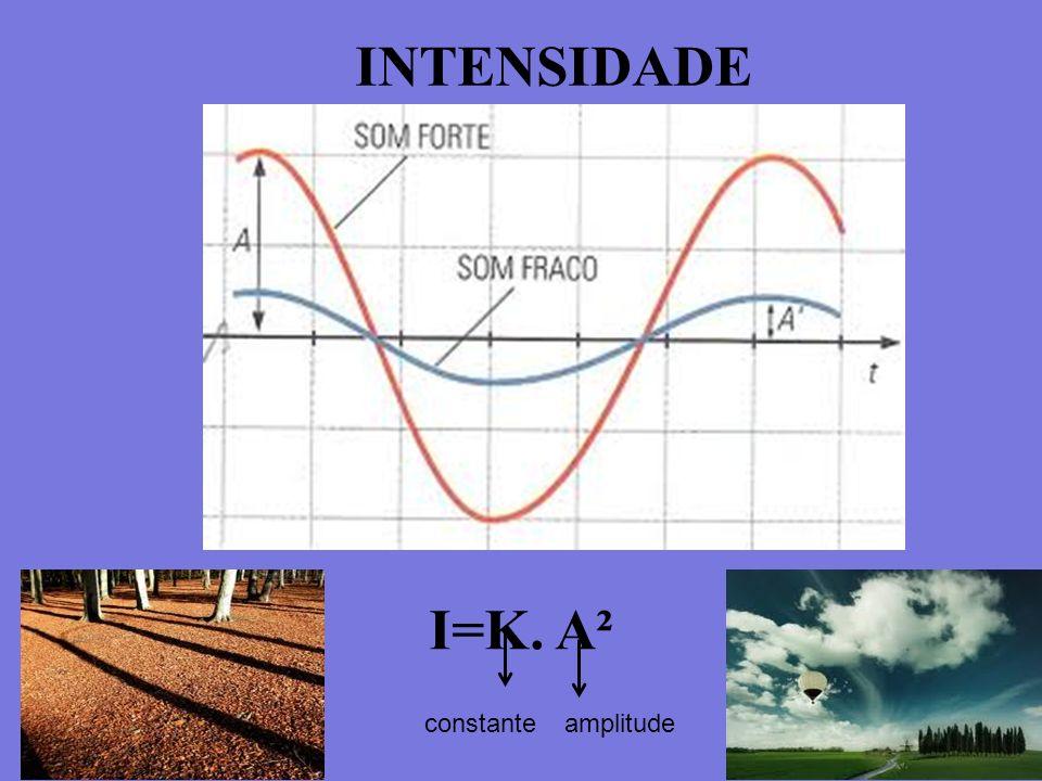 INTENSIDADE I=K. A² constante amplitude