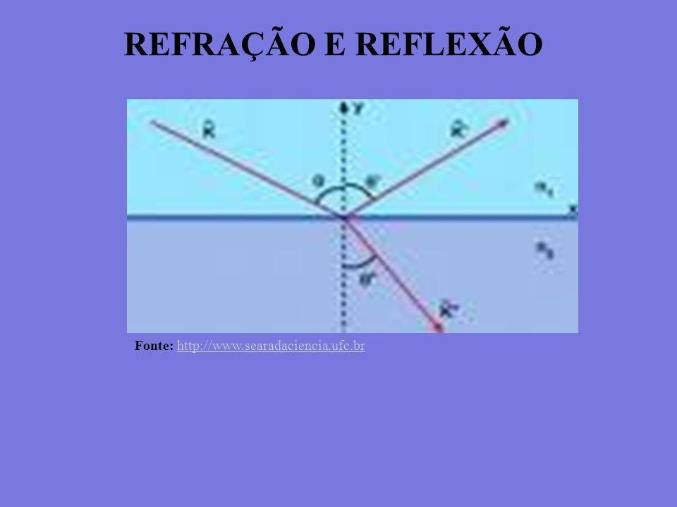 REFRAÇÃO E REFLEXÃO Fonte: http://www.searadaciencia.ufc.br