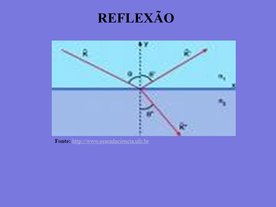 REFLEXÃO Fonte: http://www.searadaciencia.ufc.br