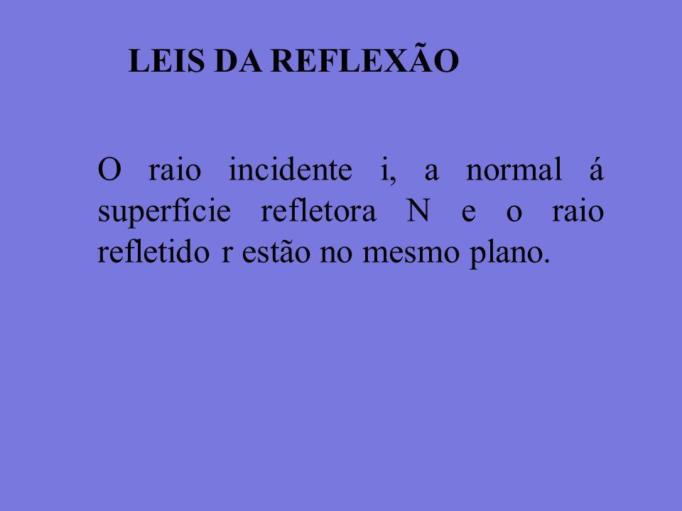 LEIS DA REFLEXÃO O raio incidente i, a normal á superfície refletora N e o raio refletido r estão no mesmo plano.