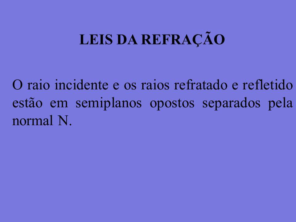LEIS DA REFRAÇÃO O raio incidente e os raios refratado e refletido estão em semiplanos opostos separados pela normal N.