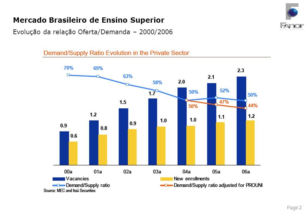 Mercado Brasileiro de Ensino Superior