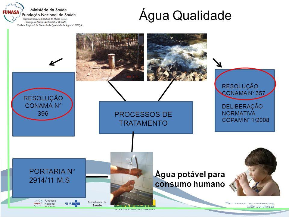 Água potável para consumo humano