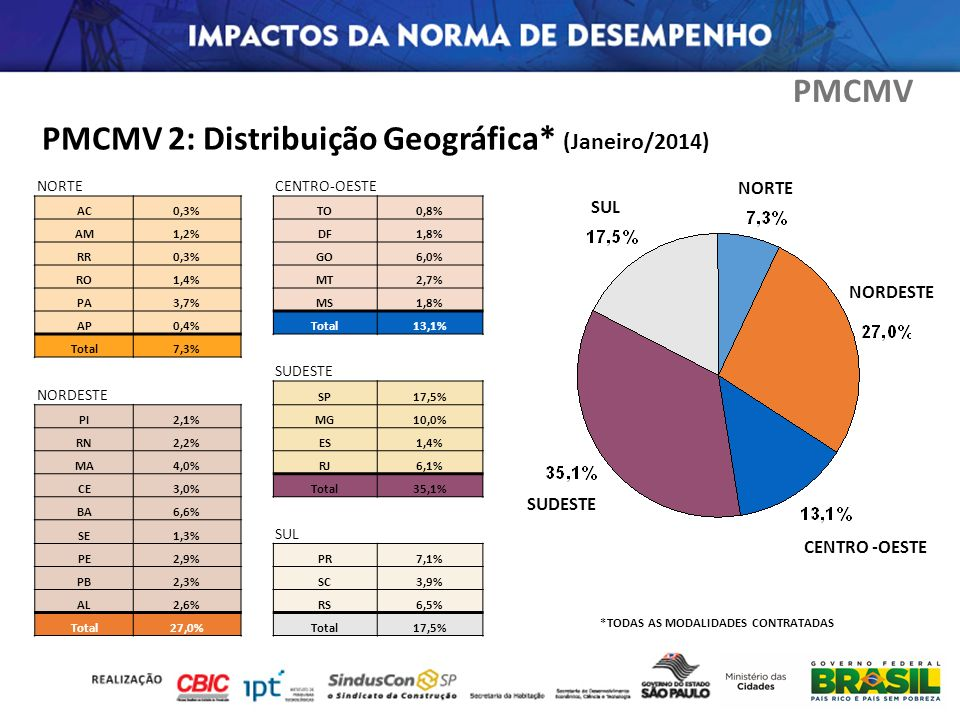 PMCMV 2: Distribuição Geográfica* (Janeiro/2014)