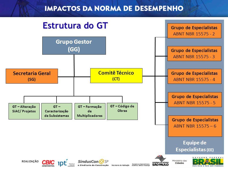 Estrutura do GT Grupo Gestor (GG) Secretaria Geral Comitê Técnico