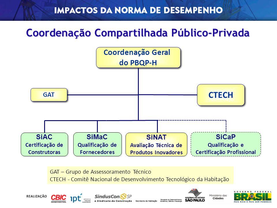 Coordenação Compartilhada Público-Privada