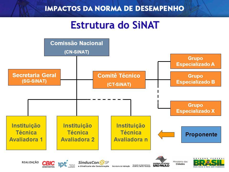 Estrutura do SiNAT Comissão Nacional Secretaria Geral Comitê Técnico