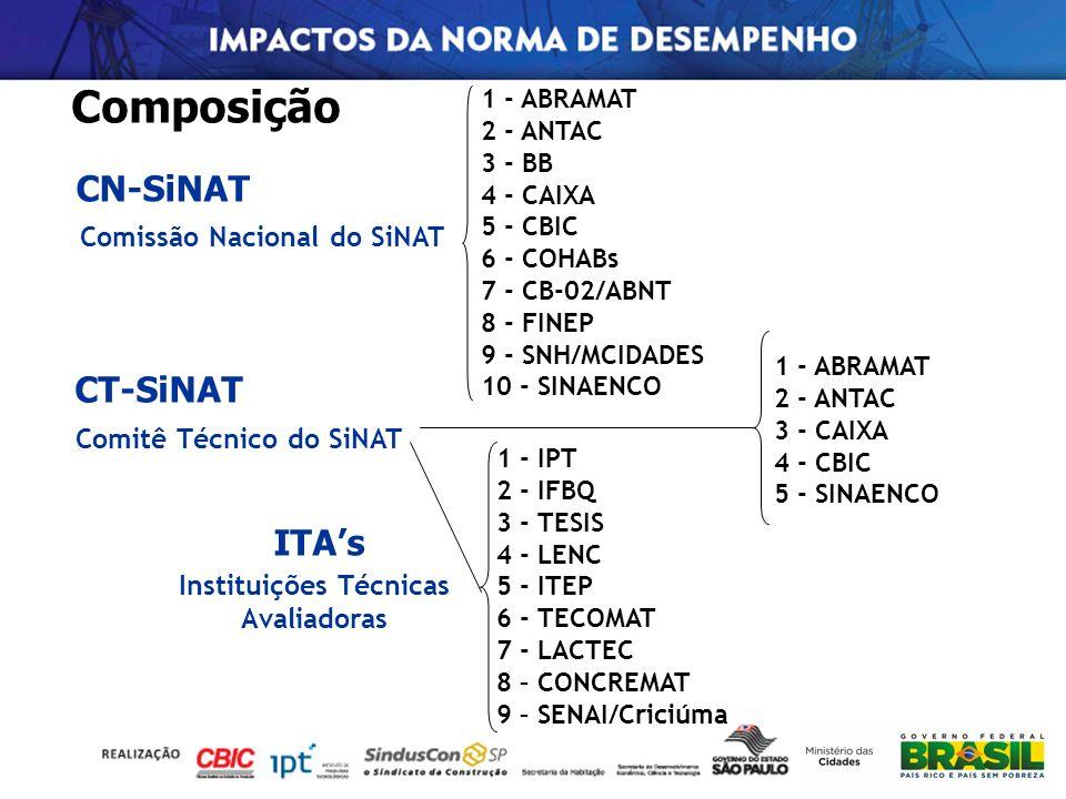 Composição CN-SiNAT CT-SiNAT ITA's Comissão Nacional do SiNAT