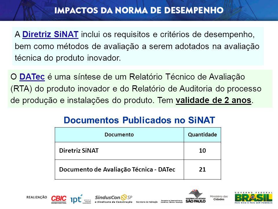 Documentos Publicados no SiNAT