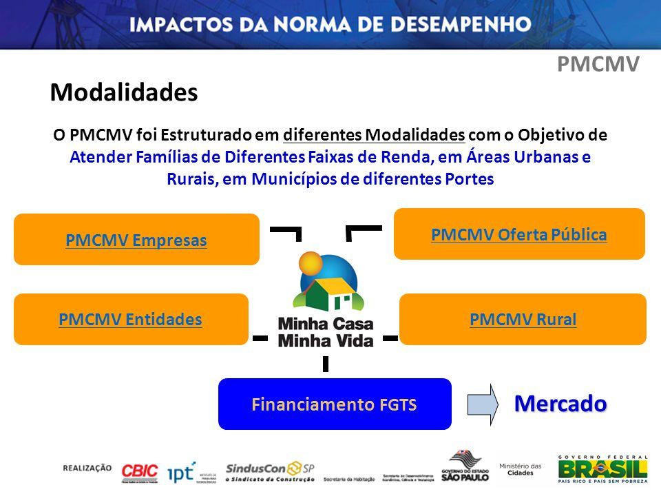 Modalidades Mercado PMCMV Financiamento FGTS