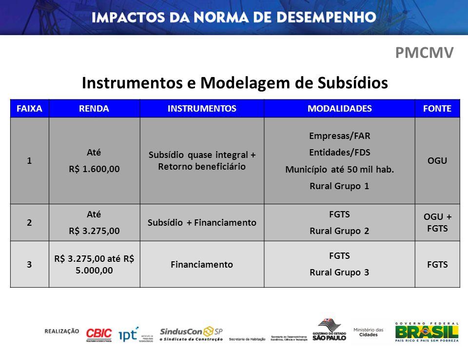 Instrumentos e Modelagem de Subsídios
