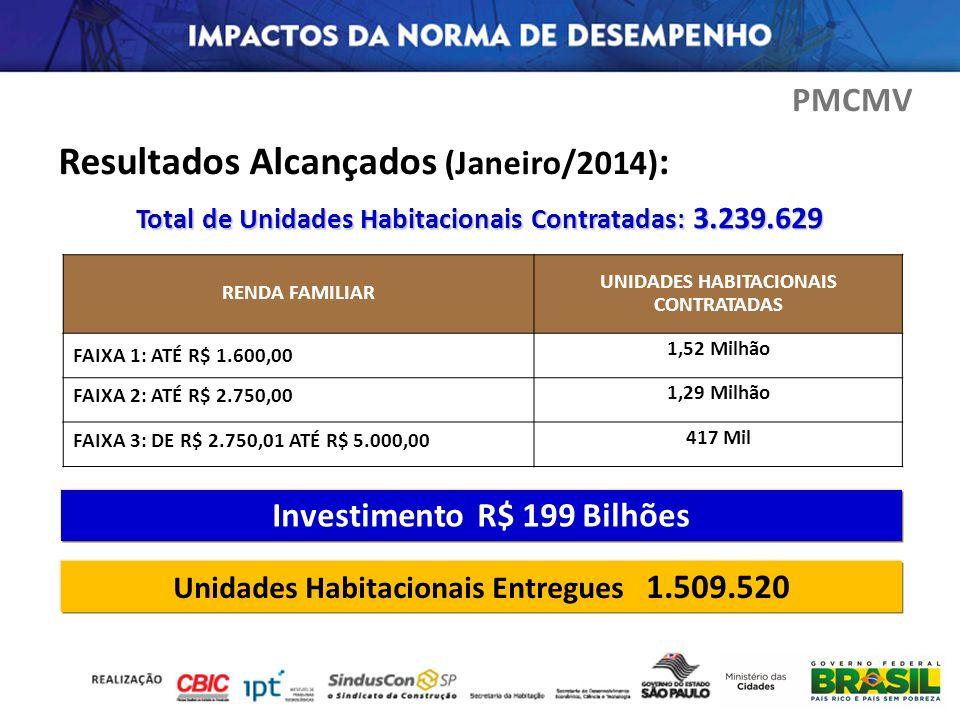 Resultados Alcançados (Janeiro/2014):