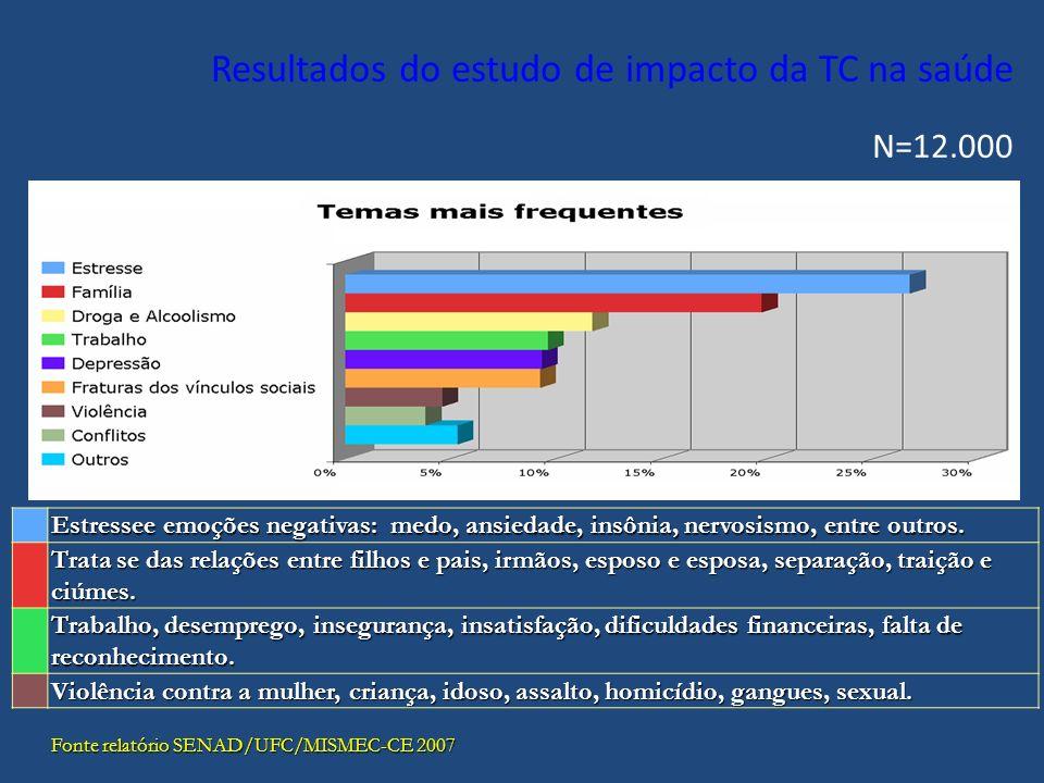 Resultados do estudo de impacto da TC na saúde N=12.000