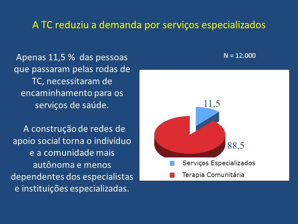 A TC reduziu a demanda por serviços especializados