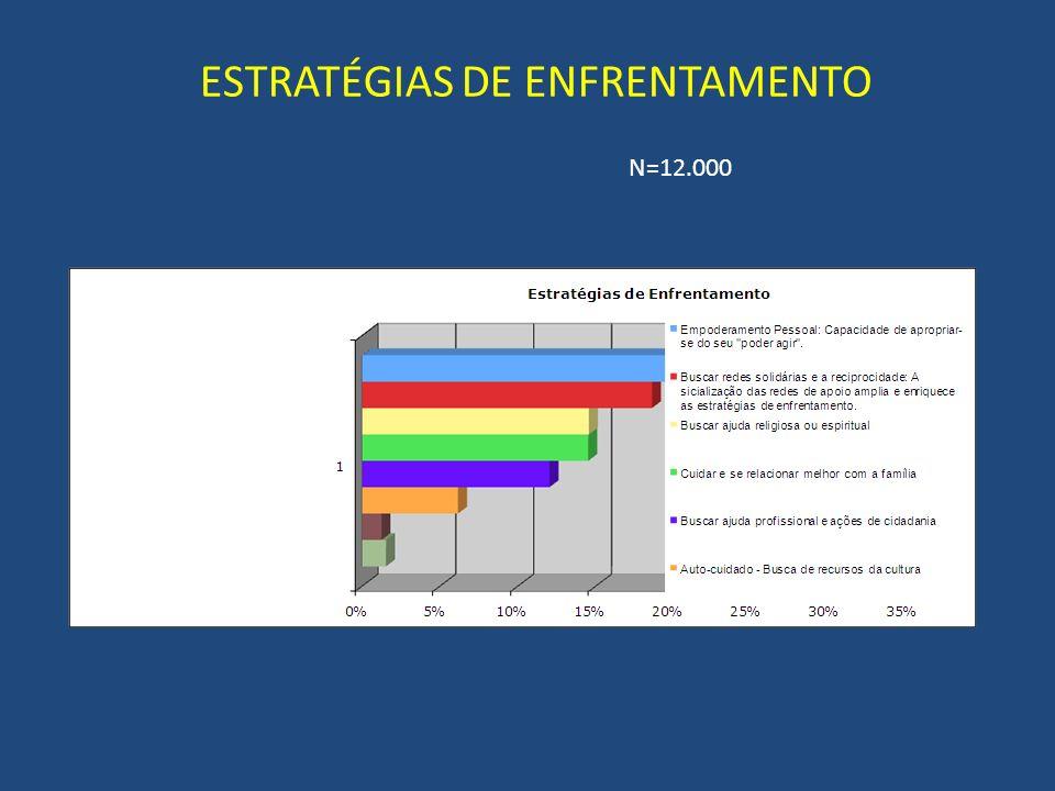 ESTRATÉGIAS DE ENFRENTAMENTO