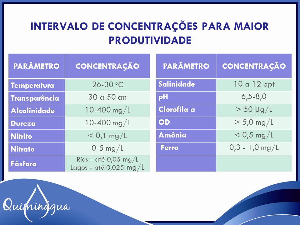 INTERVALO DE CONCENTRAÇÕES PARA MAIOR PRODUTIVIDADE