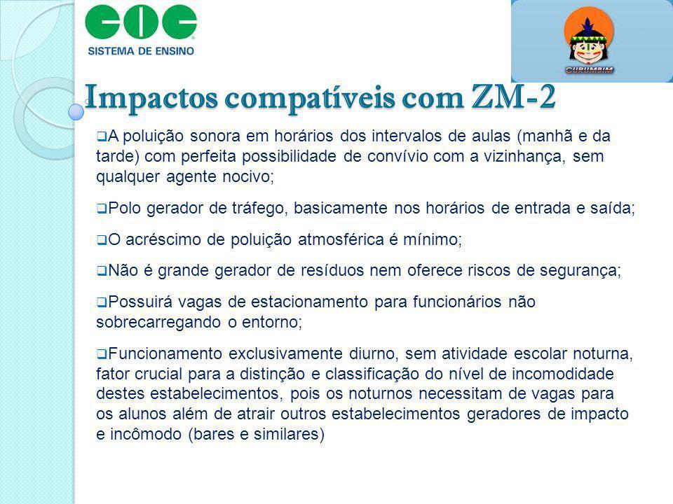 Impactos compatíveis com ZM-2